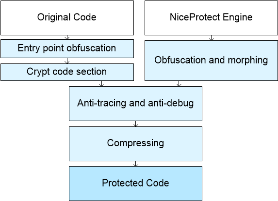 NiceProtect software protection
