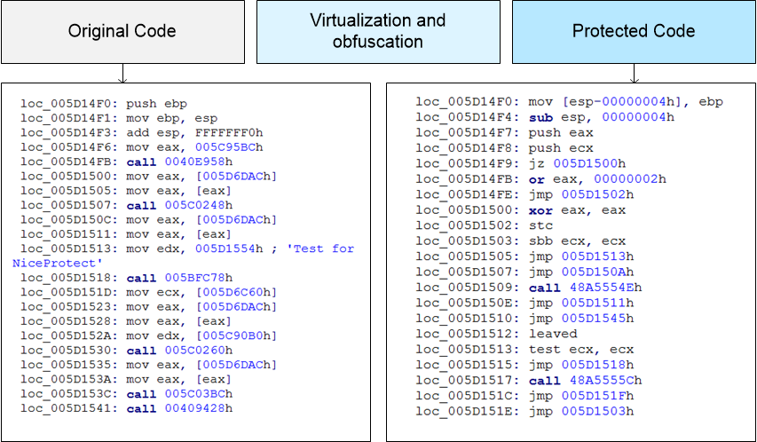 NiceProtect software obfuscation and virtualization
